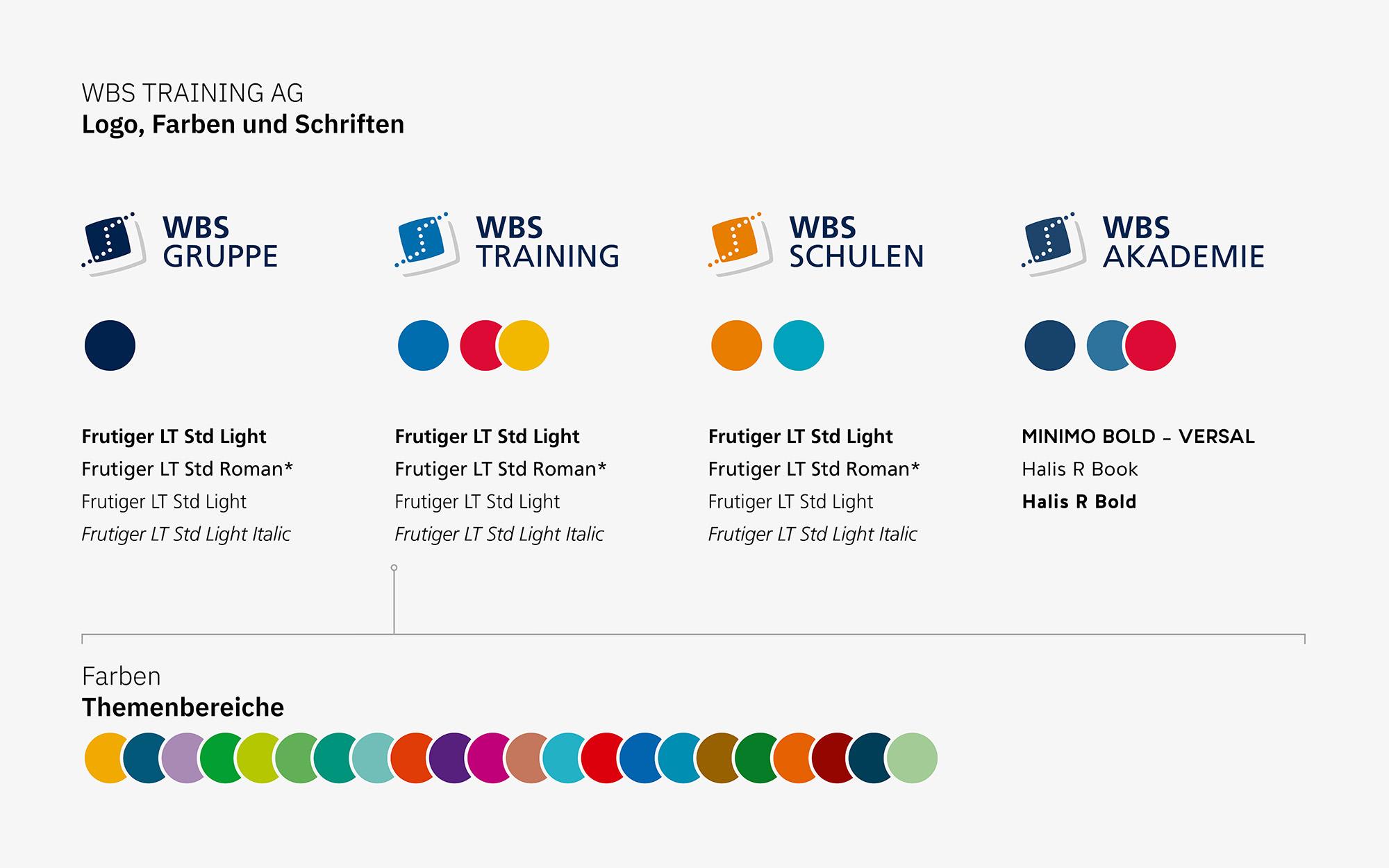 Corporate Design – Logos, Farben, Schriften (WBS, Markenkommunikation)
