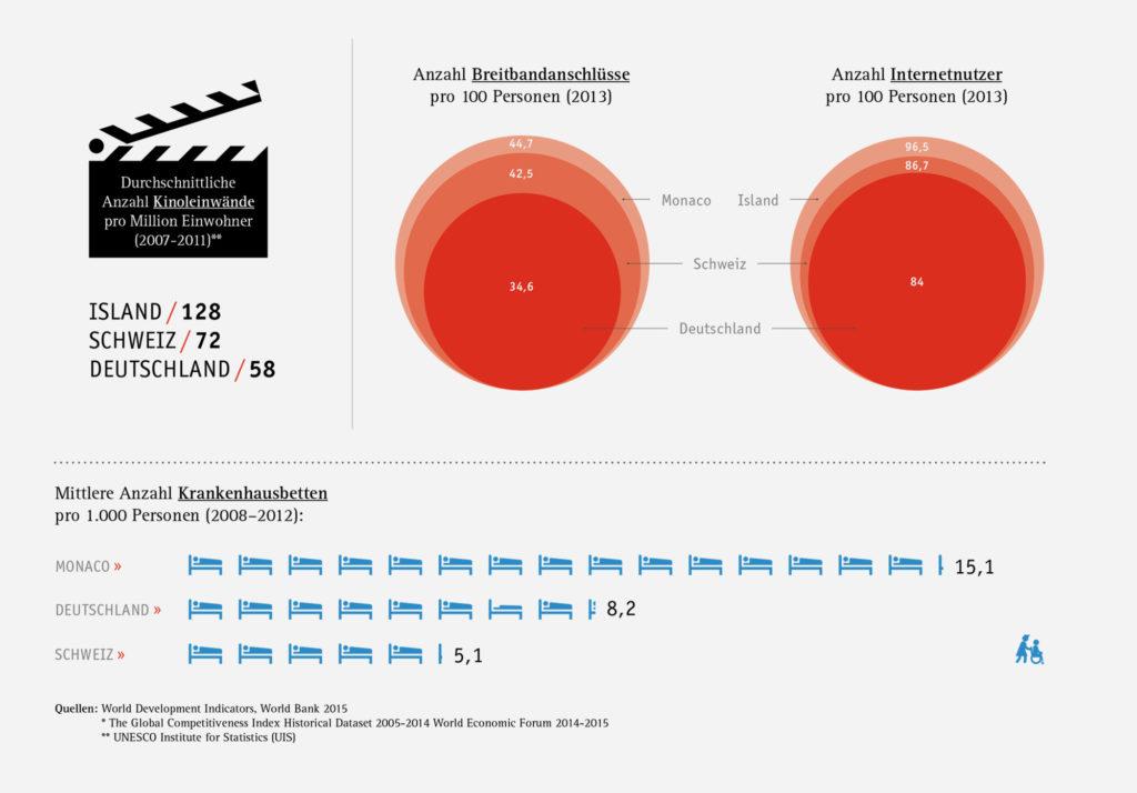 Trendletter – Infografiken (Prognos, Editorial Design)